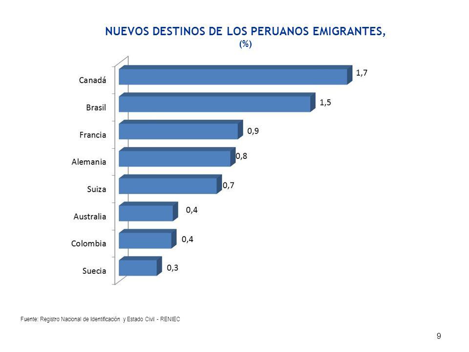 OCUPACIÓN PRINCIPAL (%) CATEGORÍA PROFESIONAL (%) Fuente: Dirección General de Migraciones y Naturalización (DIGEMIN) POBLACIÓN EMIGRANTE INTERNACIONAL, SEGÚN PRINCIPAL OCUPACIÓN AL EMIGRAR,1994 - 2010 10