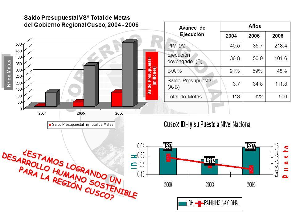 Nº de Metas Saldo Presupuestal (millones) Saldo Presupuestal (millones) Saldo Presupuestal VSº Total de Metas del Gobierno Regional Cusco, 2004 - 2006