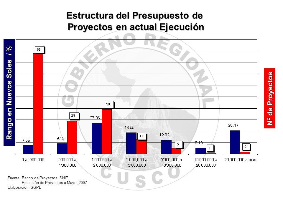 Estructura del Presupuesto de Proyectos en actual Ejecución Rango en Nuevos Soles / % Nº de Proyectos Fuente: Banco de Proyectos_SNIP Ejecución de Pro