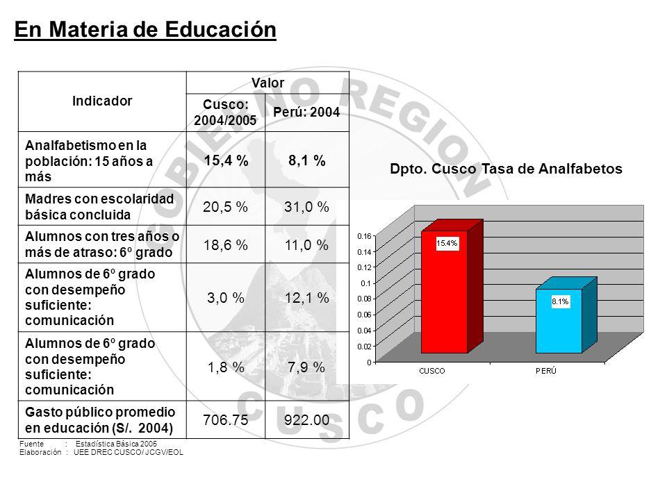 20042005 Nacional27.80%24.30% Departamental35.40%46.40% Urbano23.40% Rural43.40%54.20% Sin instrucción60.40%70.60% Con instrucción36.70%40.30% IRAEDAANEMIA Nacional18.62%19.53%59.29% Departamental16.50%13.90%70.10% Urbano6.10%11.00%74.20% Rural18.80%14.50%68.80% Sin instrucción25.70%11.70%68.20% Con instrucción14.30%14.40%70.50% NacionalCusco Total28.10%30.88% Urbano26.81%16.06% Rural30.72%38.17% Analfabeta28.95%47.30% Primaria28.08%28.66% Anemia en mujeres en edad fértil Prevalencia de enfermedades en menores de 3 años Desnutrición Crónica en menores de 5 años No Tiene AguaSaneamiento Nacional27.53%32.20% Cusco32.80%36.31% Urbano8.60%10.74% Rural58.46%63.42% Acceso a agua y saneamiento En Materia de Salud Fuente: Diagnóstico Regional Cusco.