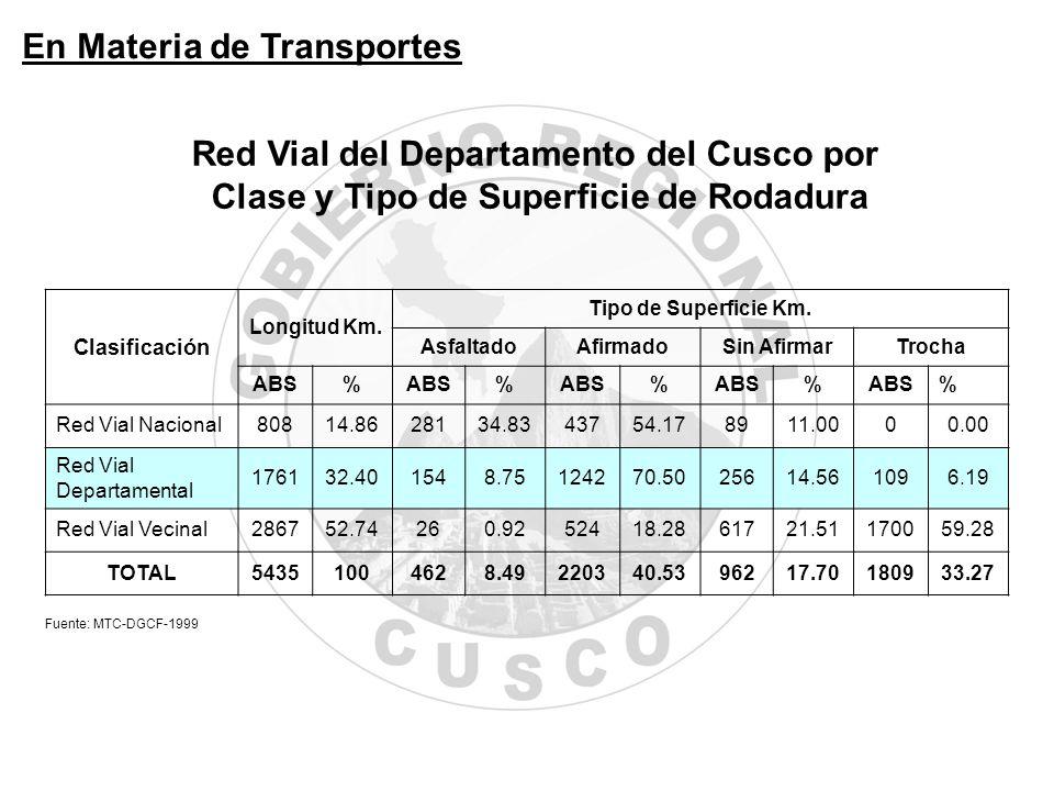 Integración Económica Regional PerúCusco Integración Laboral 37.20%21.60% Integración Financiera 19.60%3.40% Integración Física 13.00%8.40% Integración Eléctrica 74.90%64.10% Integración Comunicacion es 25.60%12.10% Coeficiente de Integración Económica Fuente: Informe de Desarrollo Humano Perú 2005 – PNUD.