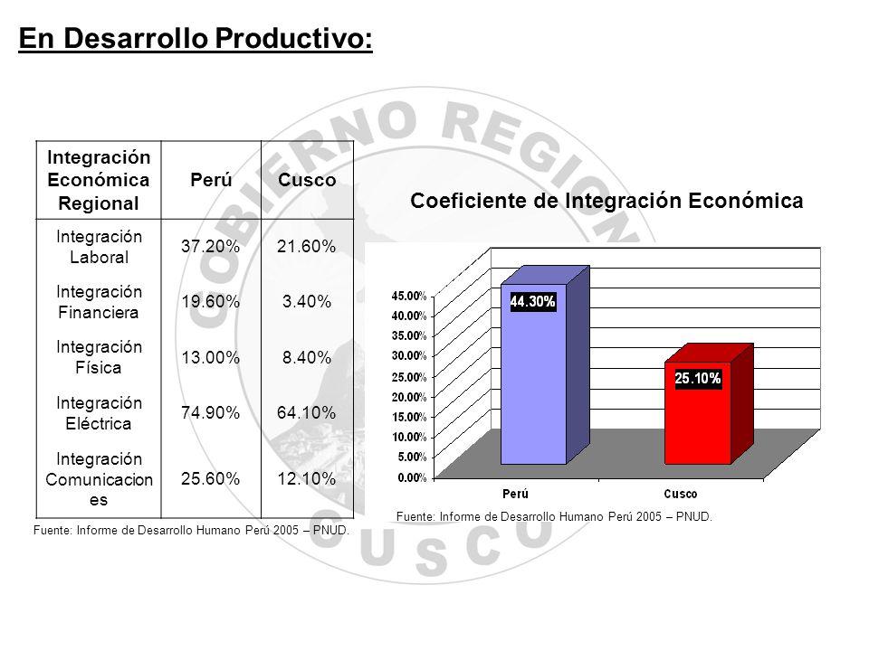 Integración Económica Regional PerúCusco Integración Laboral 37.20%21.60% Integración Financiera 19.60%3.40% Integración Física 13.00%8.40% Integració