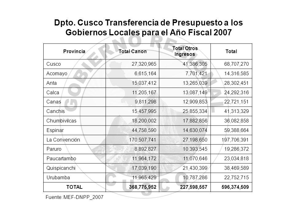 Dpto. Cusco Transferencia de Presupuesto a los Gobiernos Locales para el Año Fiscal 2007 ProvinciaTotal Canon Total Otros Ingresos Total Cusco27,320,9