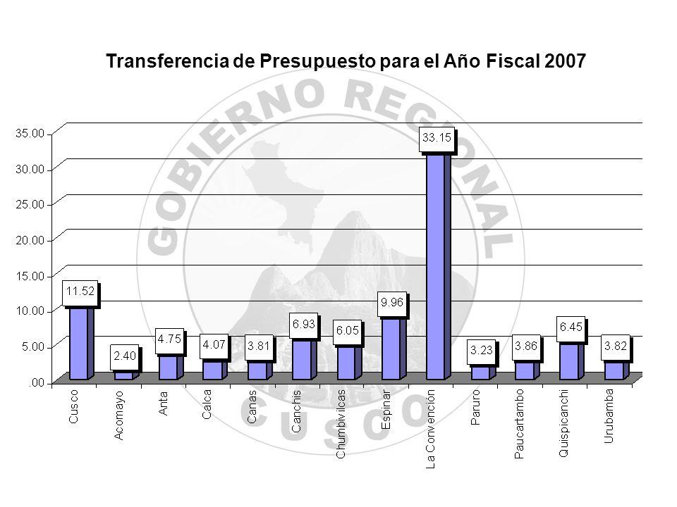 Transferencia de Presupuesto para el Año Fiscal 2007