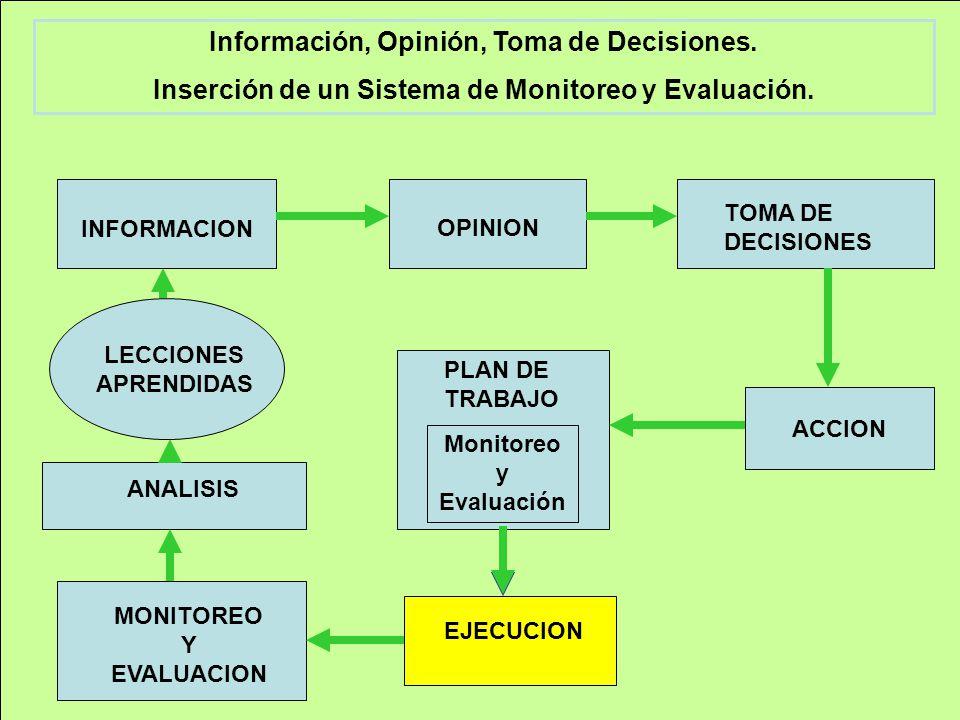 INFORMACION OPINION TOMA DE DECISIONES ACCION PLAN DE TRABAJO Monitoreo y Evaluación EJECUCION MONITOREO Y EVALUACION LECCIONES APRENDIDAS ANALISIS Información, Opinión, Toma de Decisiones.
