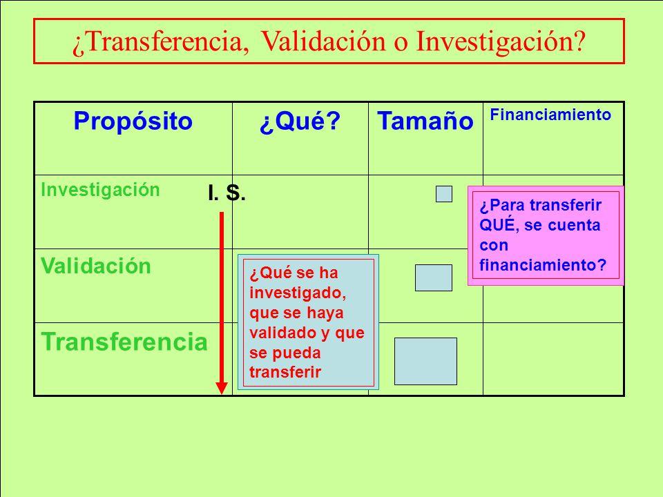 ¿Transferencia, Validación o Investigación? Transferencia Validación Investigación Financiamiento Tamaño¿Qué?Propósito ¿Qué se ha investigado, que se