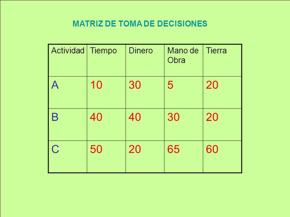 ActividadTiempoDineroMano de Obra Tierra A1030520 B40 3020 C50206560 MATRIZ DE TOMA DE DECISIONES