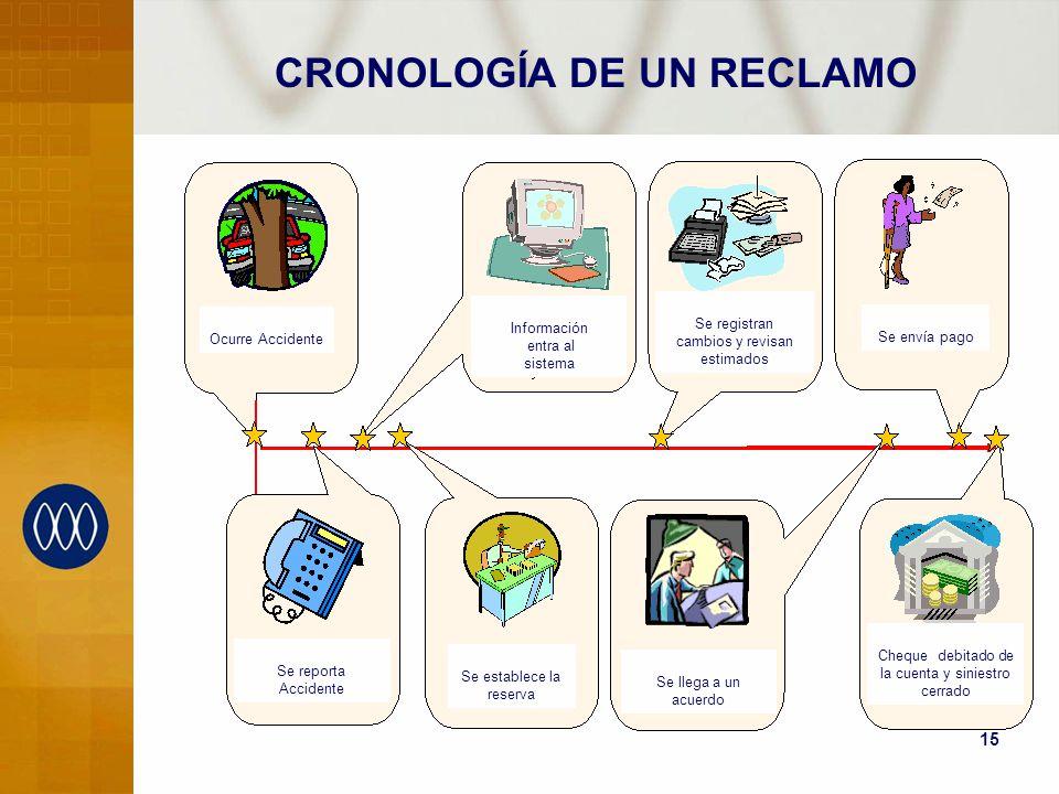 15 CRONOLOGÍA DE UN RECLAMO Se reporta Accidente Ocurre Accidente Información entra al sistema Se establece la reserva Se registran cambios y revisan