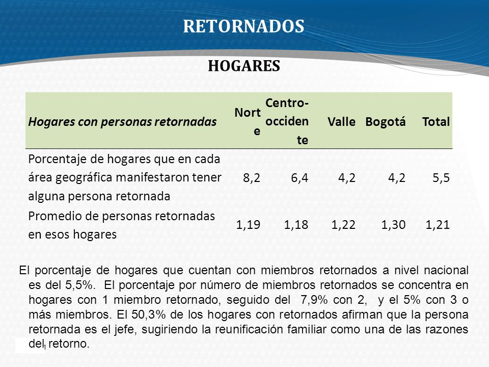 Page 11 RETORNADOS HOGARES El porcentaje de hogares que cuentan con miembros retornados a nivel nacional es del 5,5%. El porcentaje por número de miem