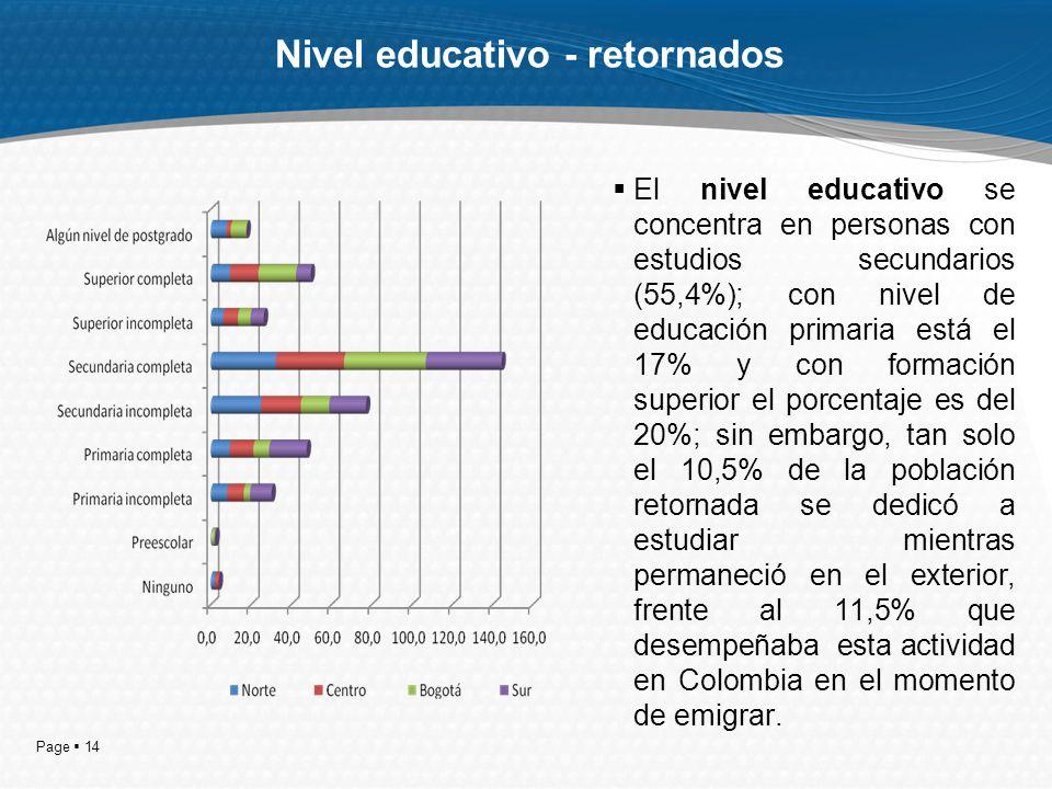 Page 14 Nivel educativo - retornados El nivel educativo se concentra en personas con estudios secundarios (55,4%); con nivel de educación primaria est