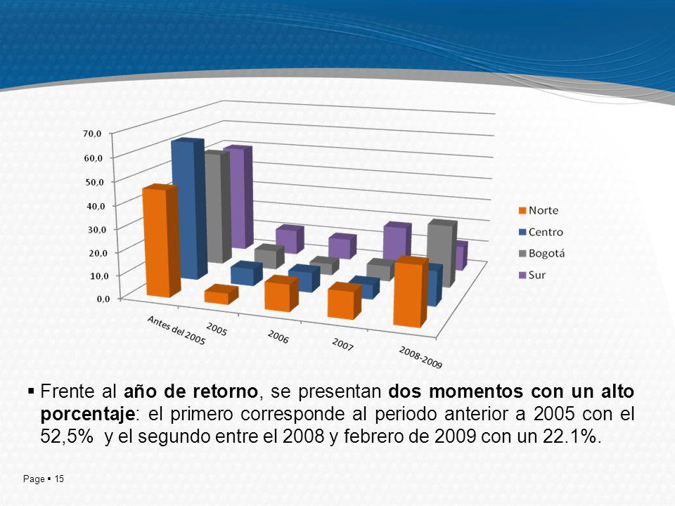 Page 15 Frente al año de retorno, se presentan dos momentos con un alto porcentaje: el primero corresponde al periodo anterior a 2005 con el 52,5% y el segundo entre el 2008 y febrero de 2009 con un 22.1%.