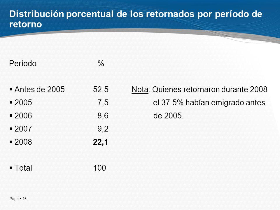 Page 16 Distribución porcentual de los retornados por período de retorno Período % Antes de 200552,5 Nota: Quienes retornaron durante 2008 2005 7,5 el 37.5% habían emigrado antes 2006 8,6 de 2005.