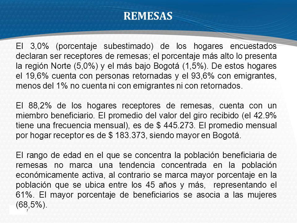 Page 17 REMESAS El 3,0% (porcentaje subestimado) de los hogares encuestados declaran ser receptores de remesas; el porcentaje más alto lo presenta la región Norte (5,0%) y el más bajo Bogotá (1,5%).