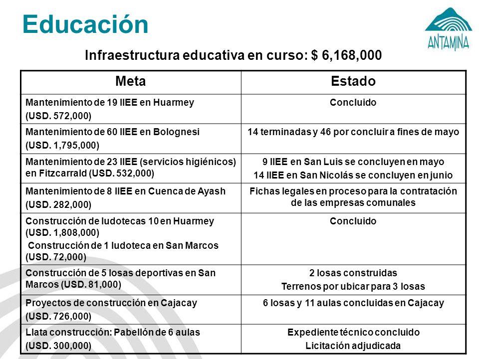 Infraestructura educativa en curso: $ 6,168,000 MetaEstado Mantenimiento de 19 IIEE en Huarmey (USD.