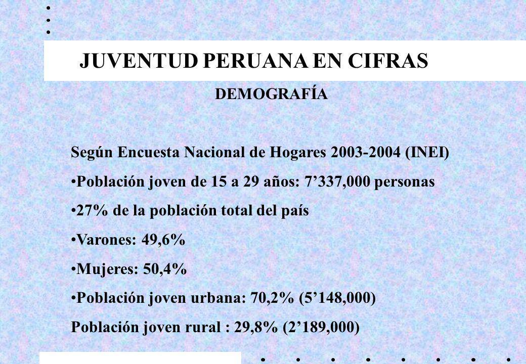 DEMOGRAFÍA Según Encuesta Nacional de Hogares 2003-2004 (INEI) Población joven de 15 a 29 años: 7337,000 personas 27% de la población total del país Varones: 49,6% Mujeres: 50,4% Población joven urbana: 70,2% (5148,000) Población joven rural : 29,8% (2189,000) JUVENTUD PERUANA EN CIFRAS