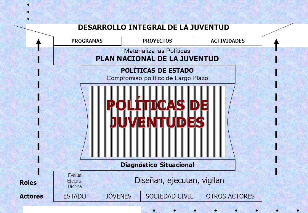 Lineamientos de Políticas de Juventudes 7.Manifestaciones culturales 8.Jóvenes que viven en áreas rurales 9.Jóvenes en conflicto con la ley 10.Jóvenes