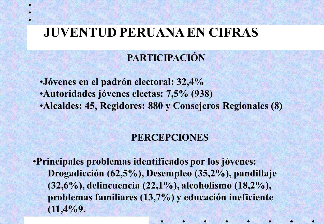 JUVENTUD PERUANA EN CIFRAS PARTICIPACIÓN Jóvenes en el padrón electoral: 32,4% Autoridades jóvenes electas: 7,5% (938) Alcaldes: 45, Regidores: 880 y Consejeros Regionales (8) PERCEPCIONES Principales problemas identificados por los jóvenes: Drogadicción (62,5%), Desempleo (35,2%), pandillaje (32,6%), delincuencia (22,1%), alcoholismo (18,2%), problemas familiares (13,7%) y educación ineficiente (11,4%9.