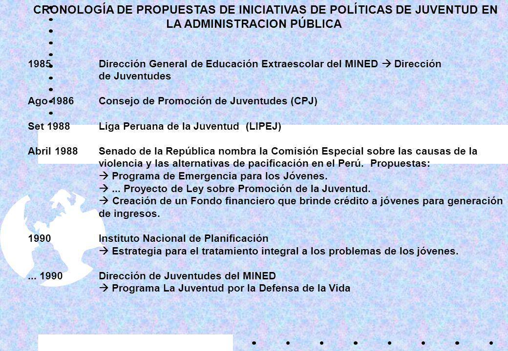 CRONOLOGÍA DE PROPUESTAS DE INICIATIVAS DE POLÍTICAS DE JUVENTUD EN LA ADMINISTRACION PÚBLICA 1985Dirección General de Educación Extraescolar del MINED Dirección de Juventudes Ago 1986Consejo de Promoción de Juventudes (CPJ) Set 1988Liga Peruana de la Juventud (LIPEJ) Abril 1988Senado de la República nombra la Comisión Especial sobre las causas de la violencia y las alternativas de pacificación en el Perú.