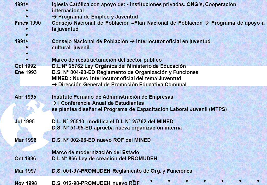 CRONOLOGÍA DE PROPUESTAS DE INICIATIVAS DE POLÍTICAS DE JUVENTUD EN LA ADMINISTRACION PÚBLICA 1985Dirección General de Educación Extraescolar del MINE