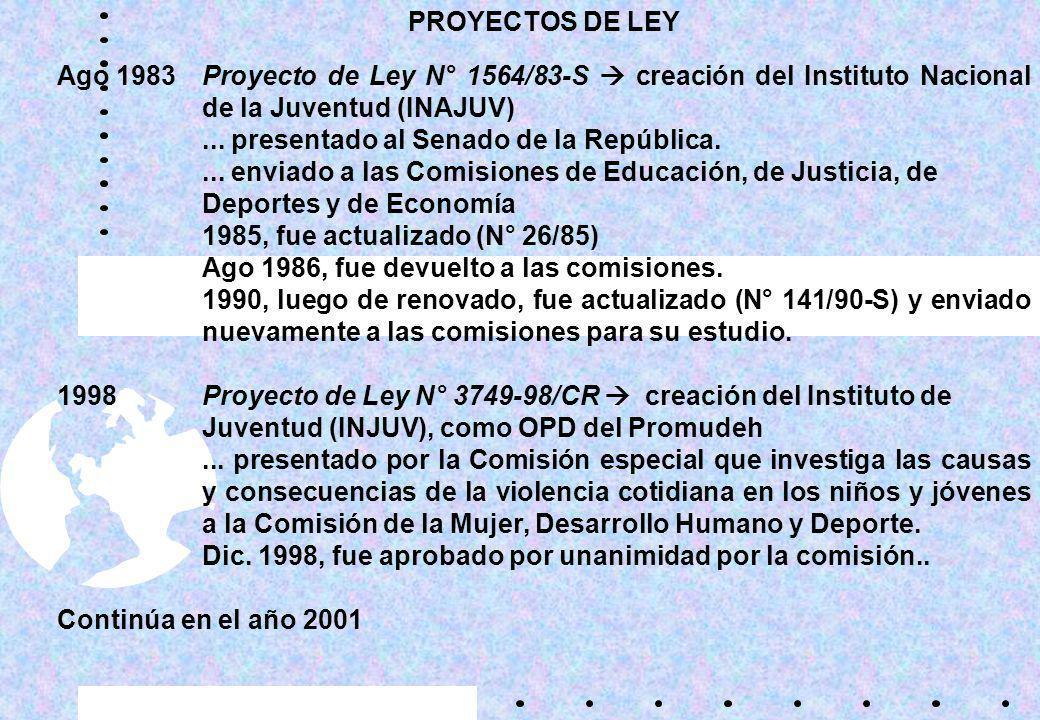 PROYECTOS DE LEY Ago 1983Proyecto de Ley N° 1564/83-S creación del Instituto Nacional de la Juventud (INAJUV)...