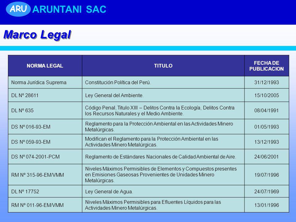ARU ARUNTANI SAC Marco Legal NORMA LEGALTITULO FECHA DE PUBLICACION Norma Jurídica SupremaConstitución Política del Perú.31/12/1993 DL Nº 28611Ley Gen
