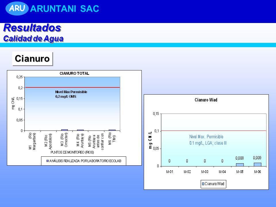 UNIDAD TUCARI CianuroCianuro Resultados Calidad de Agua Resultados Calidad de Agua ARU ARUNTANI SAC