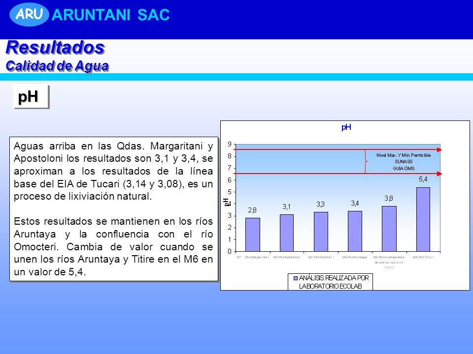 pHpH Aguas arriba en las Qdas. Margaritani y Apostoloni los resultados son 3,1 y 3,4, se aproximan a los resultados de la línea base del EIA de Tucari