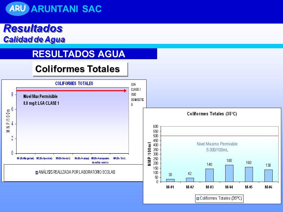 RESULTADOS AGUA Coliformes Totales Resultados Calidad de Agua Resultados Calidad de Agua ARU ARUNTANI SAC