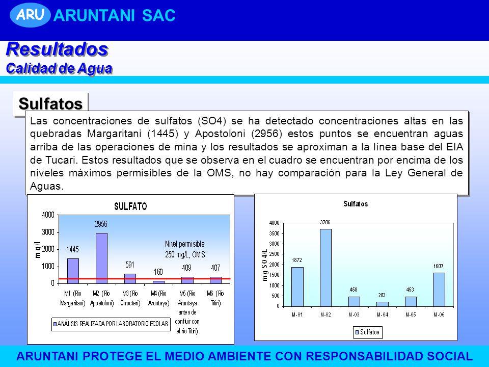 UNIDAD TUCARI ARUNTANI PROTEGE EL MEDIO AMBIENTE CON RESPONSABILIDAD SOCIAL SulfatosSulfatos Las concentraciones de sulfatos (SO4) se ha detectado con