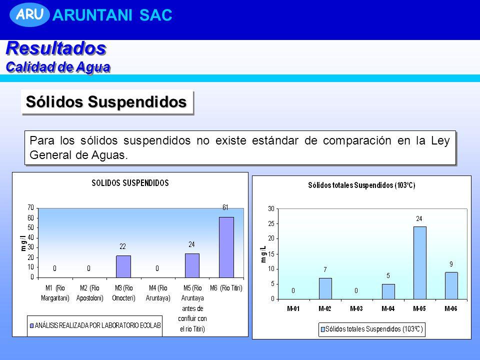 Sólidos Suspendidos Para los sólidos suspendidos no existe estándar de comparación en la Ley General de Aguas. Resultados Calidad de Agua Resultados C