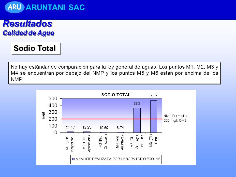 Sodio Total No hay estándar de comparación para la ley general de aguas. Los puntos M1, M2, M3 y M4 se encuentran por debajo del NMP y los puntos M5 y