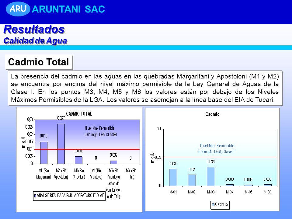 Cadmio Total La presencia del cadmio en las aguas en las quebradas Margaritani y Apostoloni (M1 y M2) se encuentra por encima del nivel máximo permisible de la Ley General de Aguas de la Clase I.