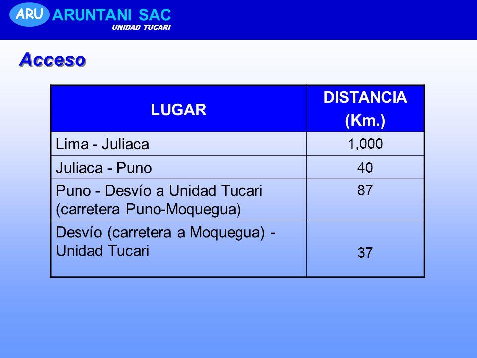 LUGAR DISTANCIA (Km.) Lima - Juliaca 1,000 Juliaca - Puno 40 Puno - Desvío a Unidad Tucari (carretera Puno-Moquegua) 87 Desvío (carretera a Moquegua)