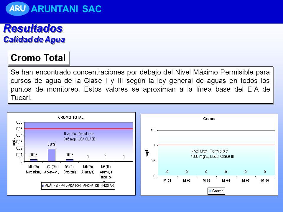 Cromo Total Se han encontrado concentraciones por debajo del Nivel Máximo Permisible para cursos de agua de la Clase I y III según la ley general de a