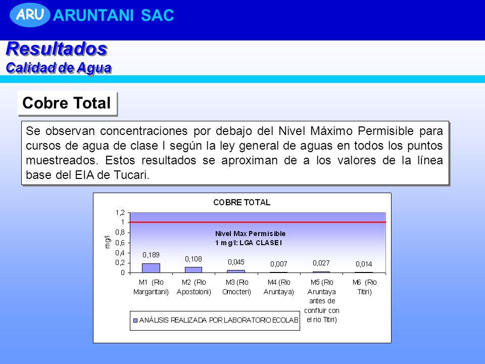Cobre Total Se observan concentraciones por debajo del Nivel Máximo Permisible para cursos de agua de clase I según la ley general de aguas en todos los puntos muestreados.