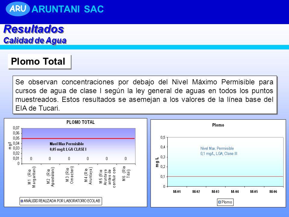 Plomo Total Se observan concentraciones por debajo del Nivel Máximo Permisible para cursos de agua de clase I según la ley general de aguas en todos los puntos muestreados.