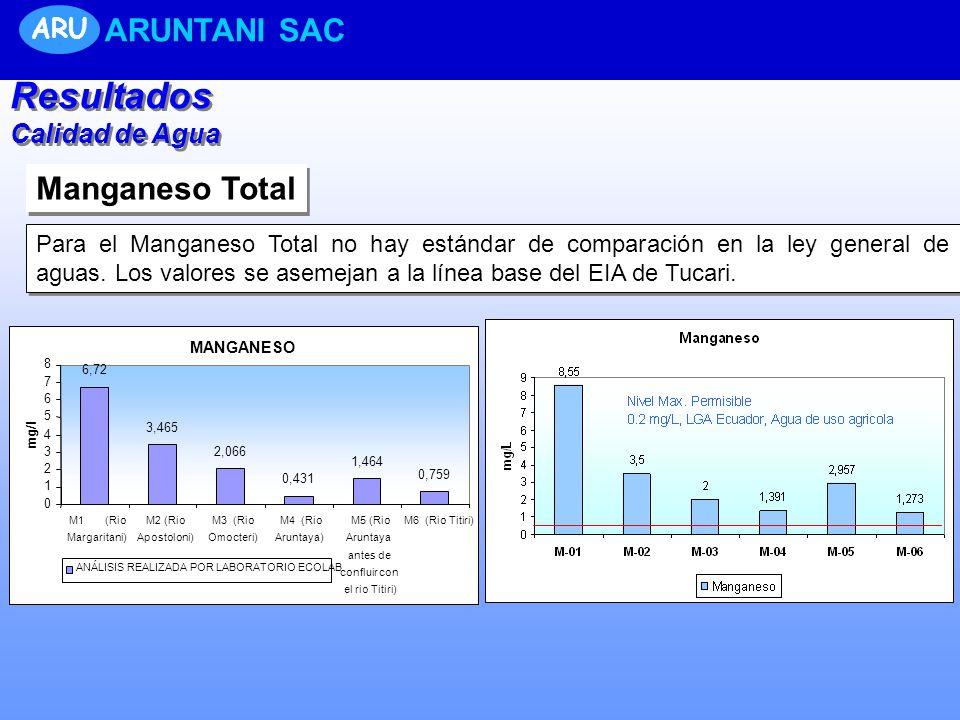 Manganeso Total Para el Manganeso Total no hay estándar de comparación en la ley general de aguas. Los valores se asemejan a la línea base del EIA de