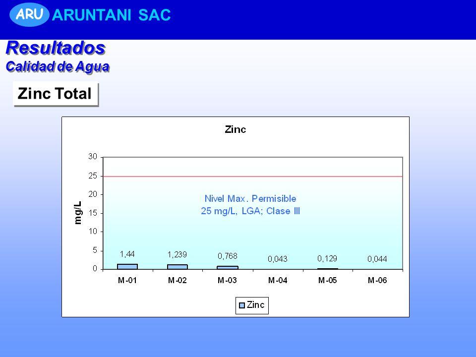 Resultados Calidad de Agua Resultados Calidad de Agua ARU ARUNTANI SAC Zinc Total
