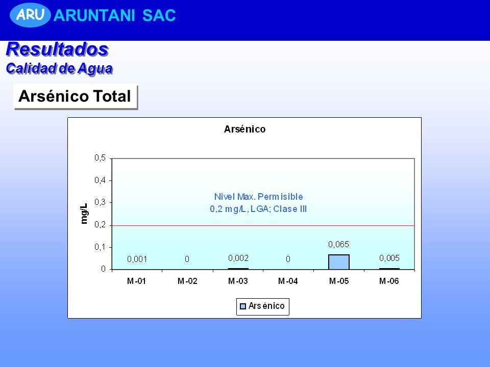 Resultados Calidad de Agua Resultados Calidad de Agua ARU ARUNTANI SAC Arsénico Total