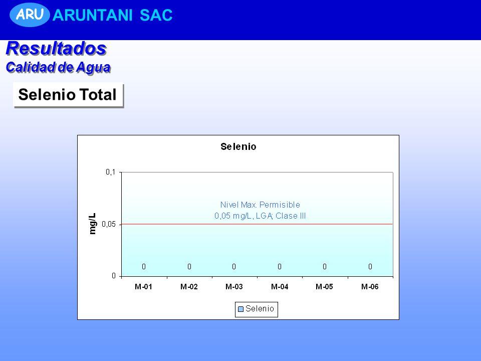 Resultados Calidad de Agua Resultados Calidad de Agua ARU ARUNTANI SAC Selenio Total