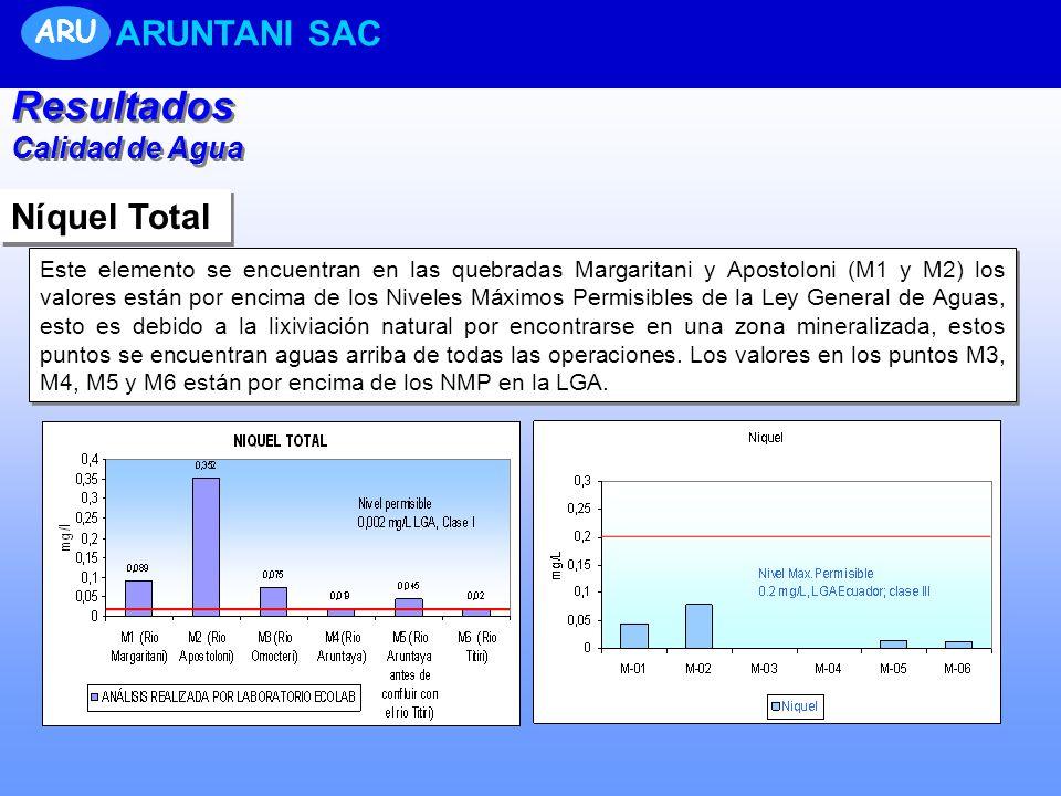 Níquel Total Este elemento se encuentran en las quebradas Margaritani y Apostoloni (M1 y M2) los valores están por encima de los Niveles Máximos Permi