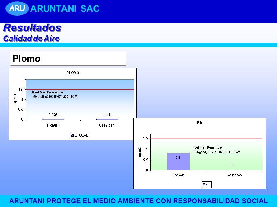 ARUNTANI PROTEGE EL MEDIO AMBIENTE CON RESPONSABILIDAD SOCIAL Plomo Resultados Calidad de Aire Resultados Calidad de Aire ARU ARUNTANI SAC