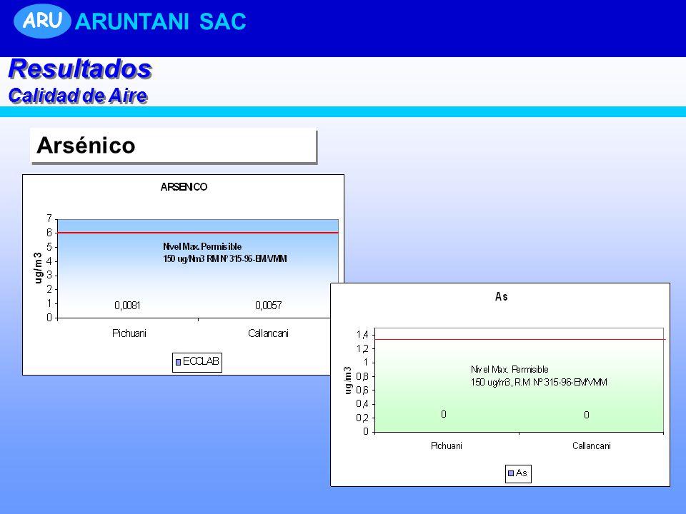 Arsénico Resultados Calidad de Aire Resultados Calidad de Aire ARU ARUNTANI SAC
