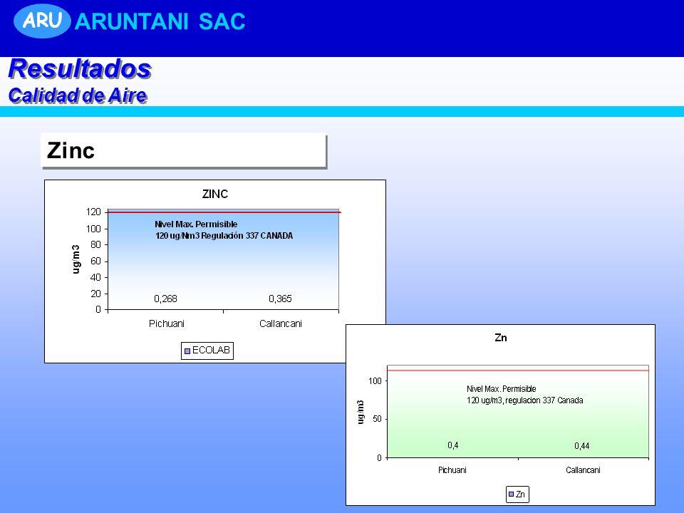 Zinc Resultados Calidad de Aire Resultados Calidad de Aire ARU ARUNTANI SAC