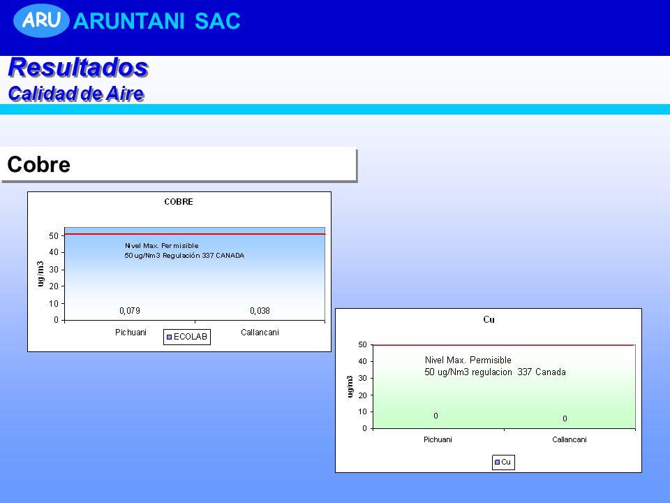 Cobre Resultados Calidad de Aire Resultados Calidad de Aire ARU ARUNTANI SAC