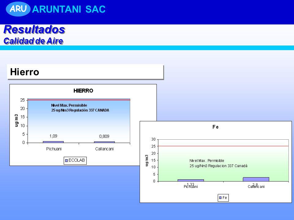 Hierro Resultados Calidad de Aire Resultados Calidad de Aire ARU ARUNTANI SAC