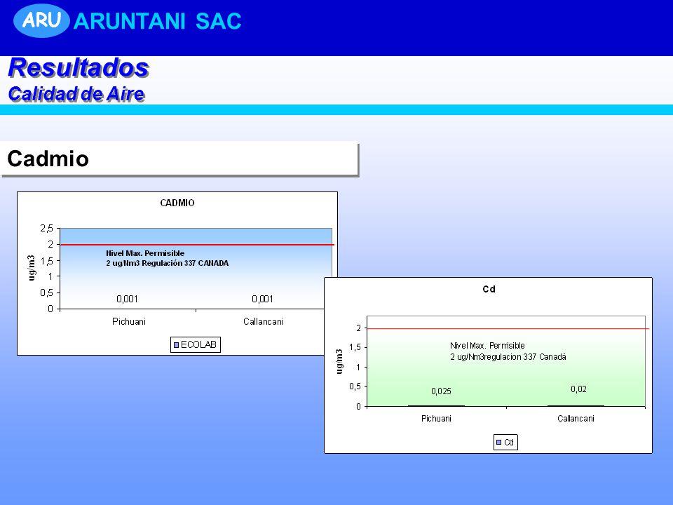 Cadmio Resultados Calidad de Aire Resultados Calidad de Aire ARU ARUNTANI SAC