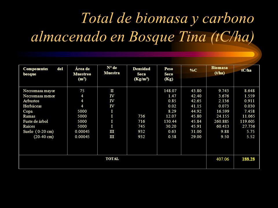 Componentes del bosque Área de Muestreo (m 2 ) N° de Muestra Densidad Seca (Kg/m 3 ) Peso Seco (Kg) %C Biomasa (t/ha) tC/ha Necromasa mayor Necromasa
