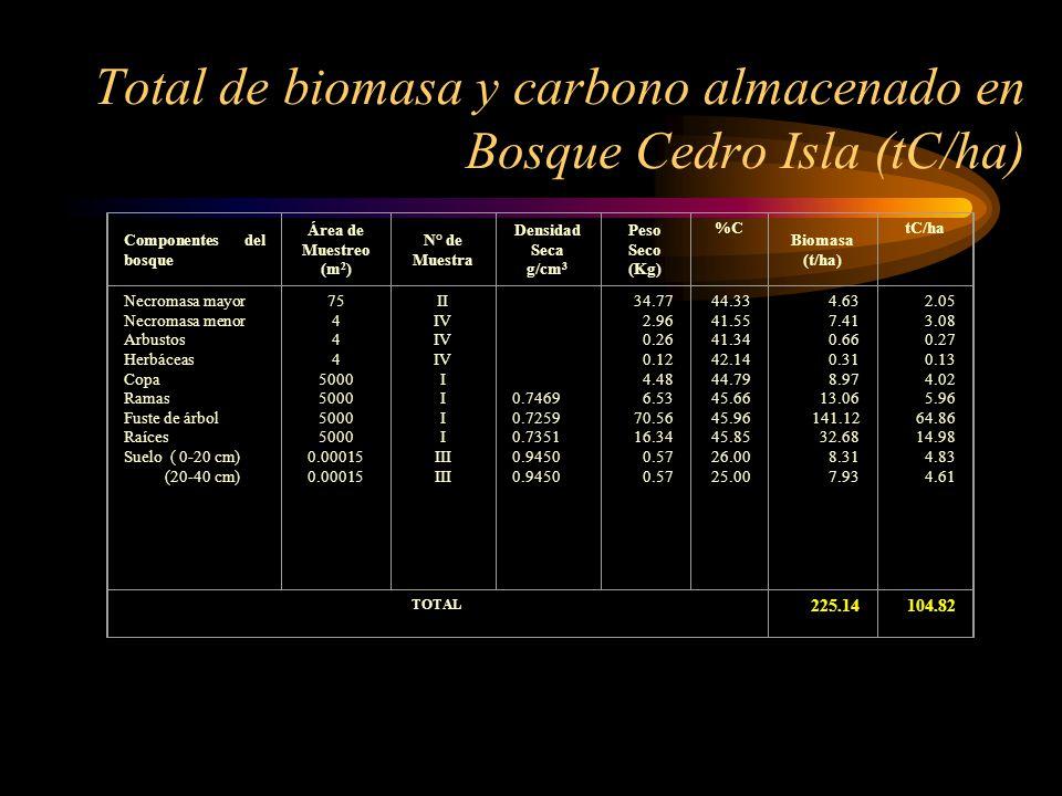Total de biomasa y carbono almacenado en Bosque Cedro Isla (tC/ha) Componentes del bosque Área de Muestreo (m 2 ) N° de Muestra Densidad Seca g/cm 3 P