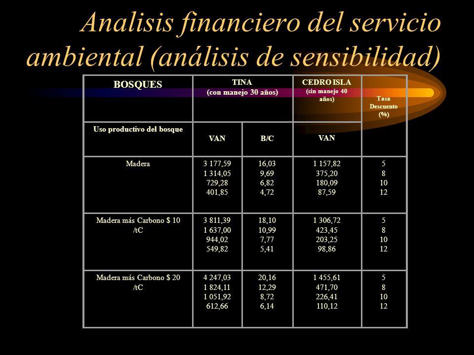 Analisis financiero del servicio ambiental (análisis de sensibilidad) BOSQUES TINA (con manejo 30 años) CEDRO ISLA (sin manejo 40 años) Tasa Descuento